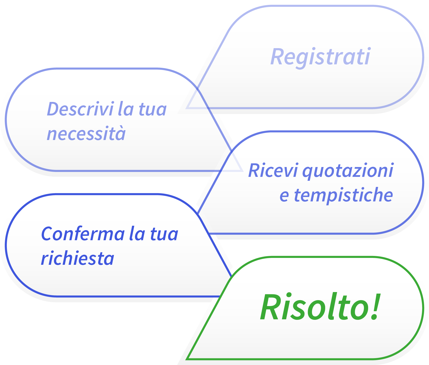 Assistenza Office 365